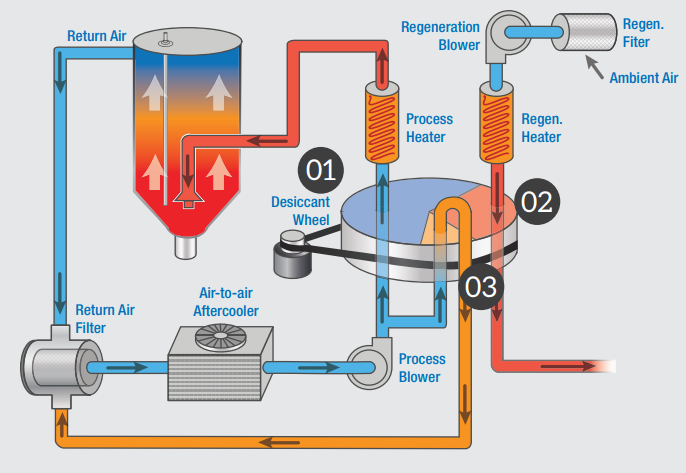 Diagram of dual blower dryer design