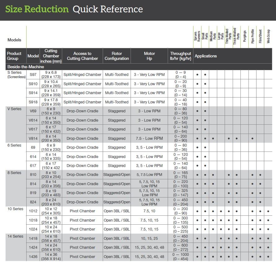 Beside-the-press granulators quick reference specs