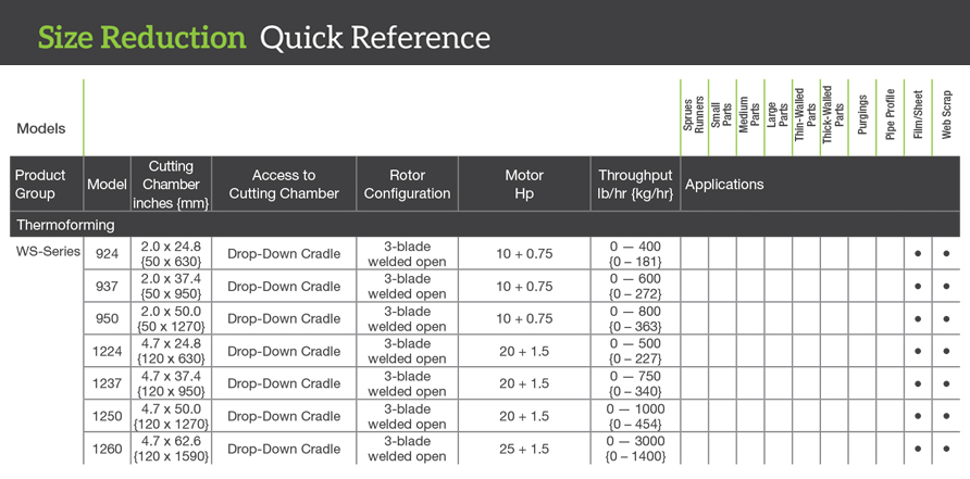 Shredders quick reference specs