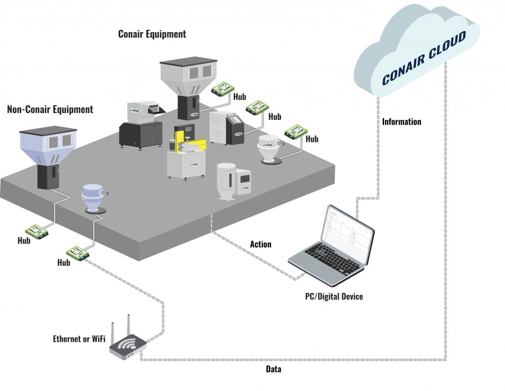 SmartServices diagram